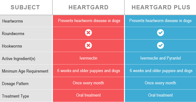Heartgard v/s Heartgard Plus