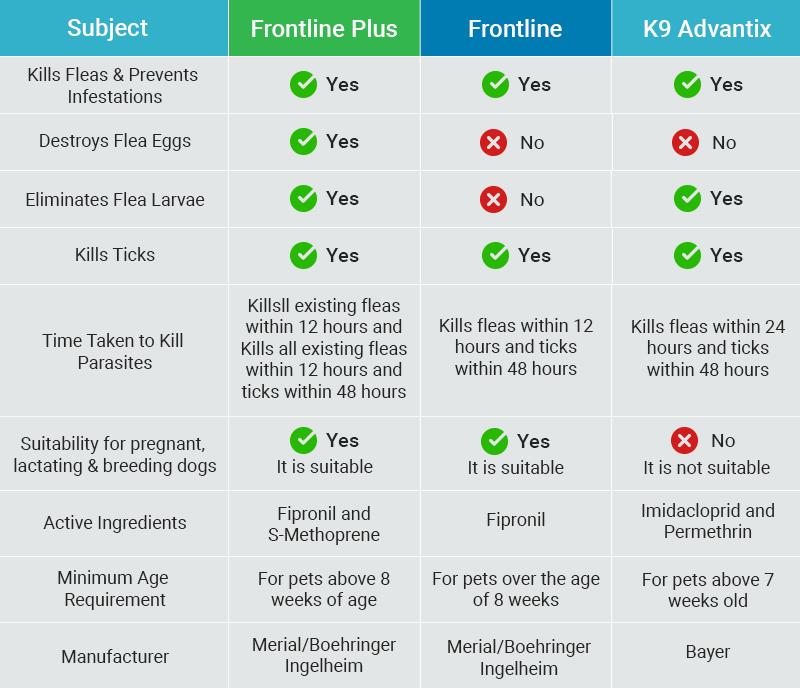 Frontline Plus vs Frontline vs K9 Advantix