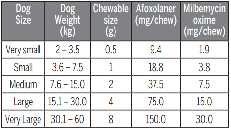 nexgard-spectra-dosage-table-for-dogs