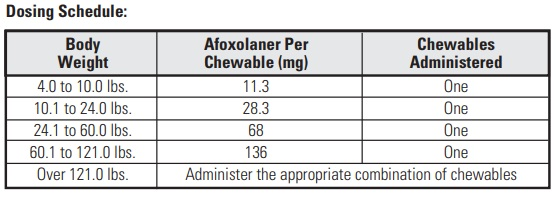 Dosage-Table-of-Nexgard